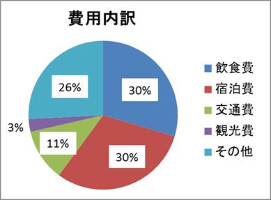 タイ出費内訳グラフ